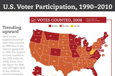 U.S Voter Participation: 1990-2010