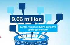 Social Sporting Event Statistics - This Olympics Social Media Infographic Breaks Records