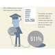 The ROI of Higher Education Infographic Outlines University Pros and Cons 7
