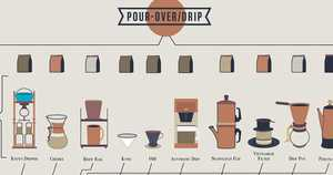 The Compendious Coffee Chart Teaches You How to Make Drinks