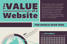 The 'Value of a Website' Infographic Shows the Cost of Web Presence