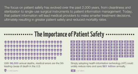 Evolution of Patient Safety