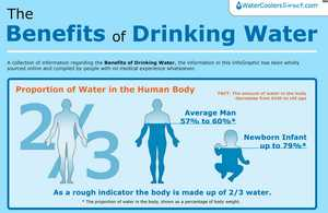 The 'Benefits of Drinking Water' Infographic is Health-Minded