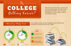 The Online Colleges Research Indicates That Students Rarely Hit the Books