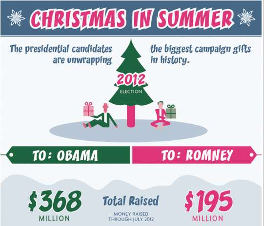 Presidential Fundraising Graphics