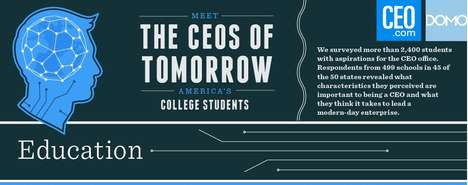 Future Entrepreneur Infographics - The CEOs of Tomorrow Chart Predicts Where Business is Going