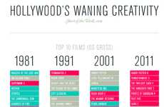 Progressionary Film Infographics