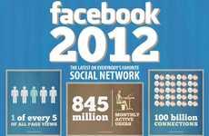 100 Social Media Awareness Stats