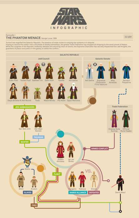 Star Wars Infographic Flowchart