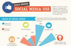 Optimizing Social Media Infographics - BCO's 'Goals Behind Social Media Usage' is Profou