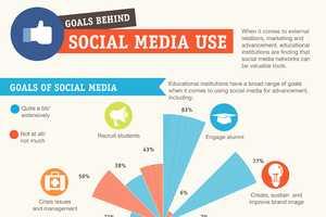 BCO's 'Goals Behind Social Media Usage' is Profou