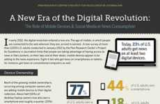 New Media Popularity Graphics - Social Media and Online Journalism are On the Rise