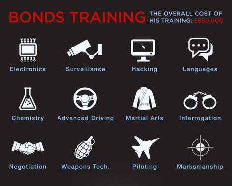 How Much Does Bond Cost