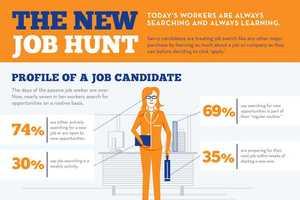 The New Job Hunt Infographic Rejuvenates Your Resume