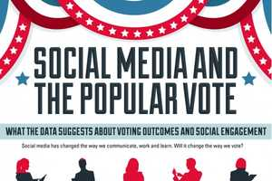 Can Social Media Predict the Presidential Election for 2012?
