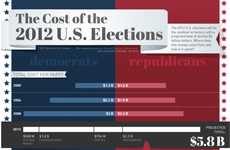 Expensive Presidential Campaign Statistics - The Cost of the US Election Will Astonish Every Voter