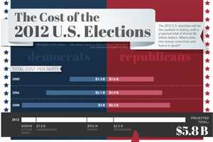 The Cost of the US Election Will Astonish Every Voter