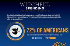 Trick or Treat Spending Stats - See How Much Cash You'll Dish Out With This Halloween Expense