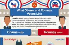 Presidential Voters Infographs - This Infograph Breaks Down What Obama and Romney Voters Like