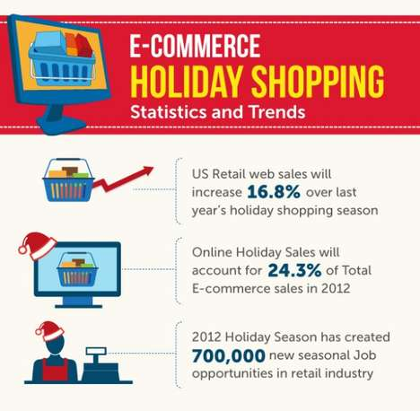 E-Commerce Holiday Shopping