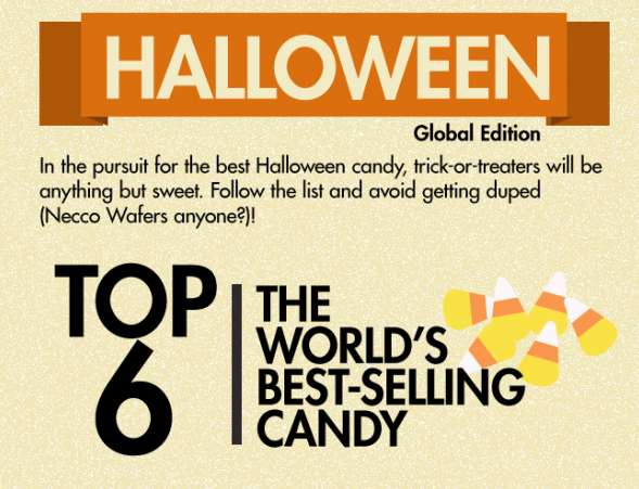 Best-Selling Candy Infographics