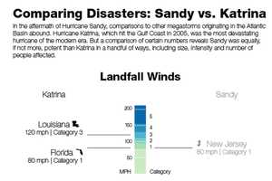 The Battle Between Sandy vs Katrina Continues