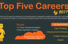 Analyzing Job Future Infographics - Top Five Careers by 2017 are Not What You Would Think They Are