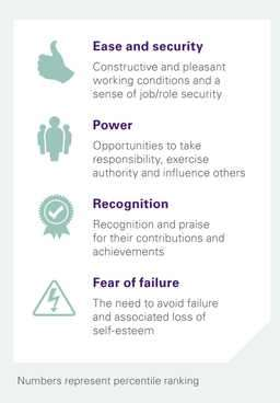 motivating factors in workplaces