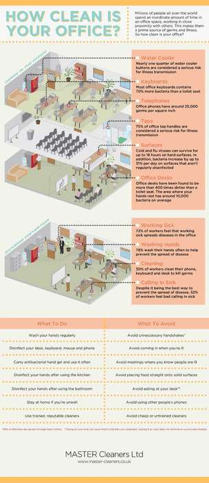 office cleanliness infographic