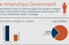 Internship Opportunity Infographics - Are Graphic Design Internships Overrated or Perfect for You