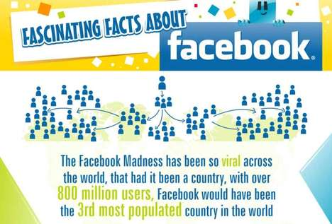 fascinating facts about facebook