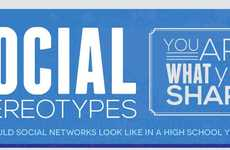 Online Identity Infographics - See How Sharing Habits Define You in Social Stereotypes