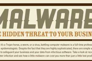 The Malware Infographics Reveals The Costs of Infected Businesses