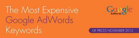 most expensive google adwords