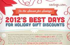 Holiday Consumer Deal Charts