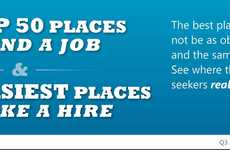 Job Search-Optimizing Charts - Top 50 Places to Find a Job Infographic Shows Where Industries Bloom