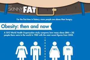 The Skinny on Fat Graph is Informative and Shocking