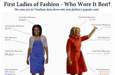 Fashionable First Lady Infographics -