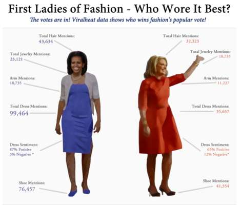 First Ladies of Fashion
