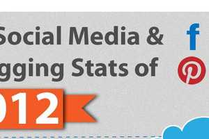 Social Media and Blogging Patterns of 2012 Beneficial for 2011