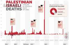 Israeli-Palestinian Conflict Infographics - This Chart Analyzes the Operation Pillar of Cloud Deaths