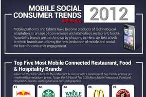 This Chart Explores Mobile Social Consumer Trends