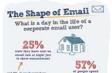 Psychological Email Statistics - This Infographic Explores Computer Users' Email Habits