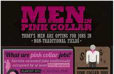 Gender-Bending Occupations - More Men are Working in Non-Traditional Jobs Than Ever Before