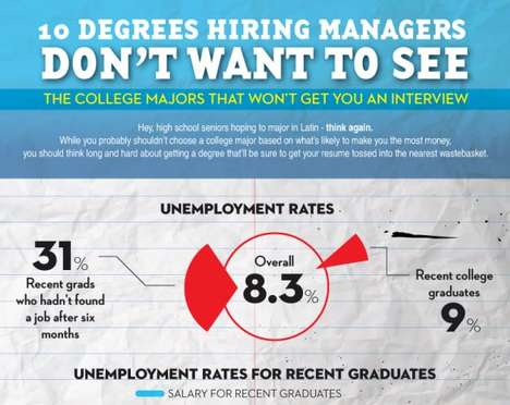 Graduation Unemployment Rates - Choosing the Right Major Will Be Your Ticket to Landing a Job
