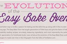 Toy Oven Evolution Infographics - The Easy Bake Oven Has Come a Long Way in 50 Years