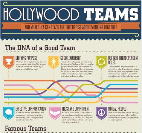 Hollywood-Inspired Management Principles
