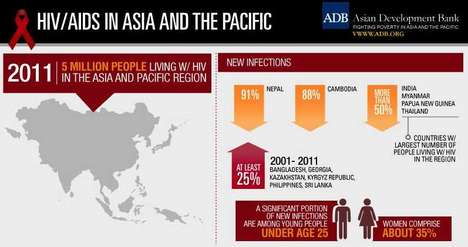 Hopeful Health Infographics - This HIV Infection Statistics Chart Offers Insight and Hope for Change