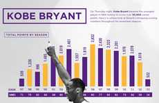Legendary Basketball Milestone Stats