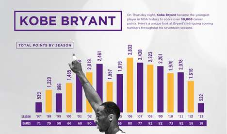 Legendary Basketball Milestone Stats - This Infographic Details Kobe Bryant's 30,000 Points